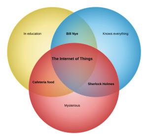 Internet of Things Venn Diagram