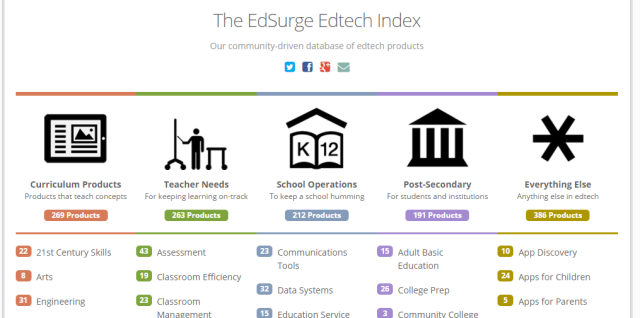 Edtech Edsurge Index categories